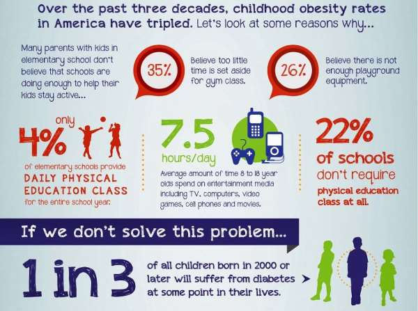 preventing childhood obesity with physical activity essay